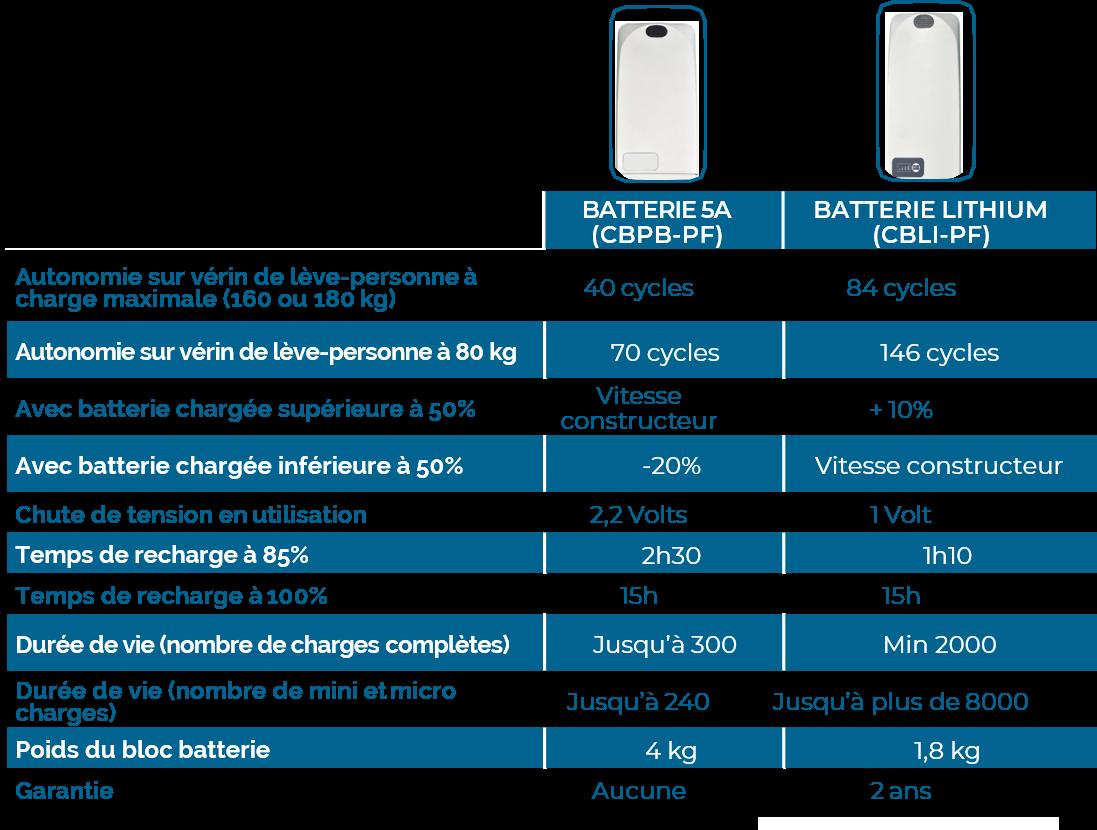Tableau comparatif batterie